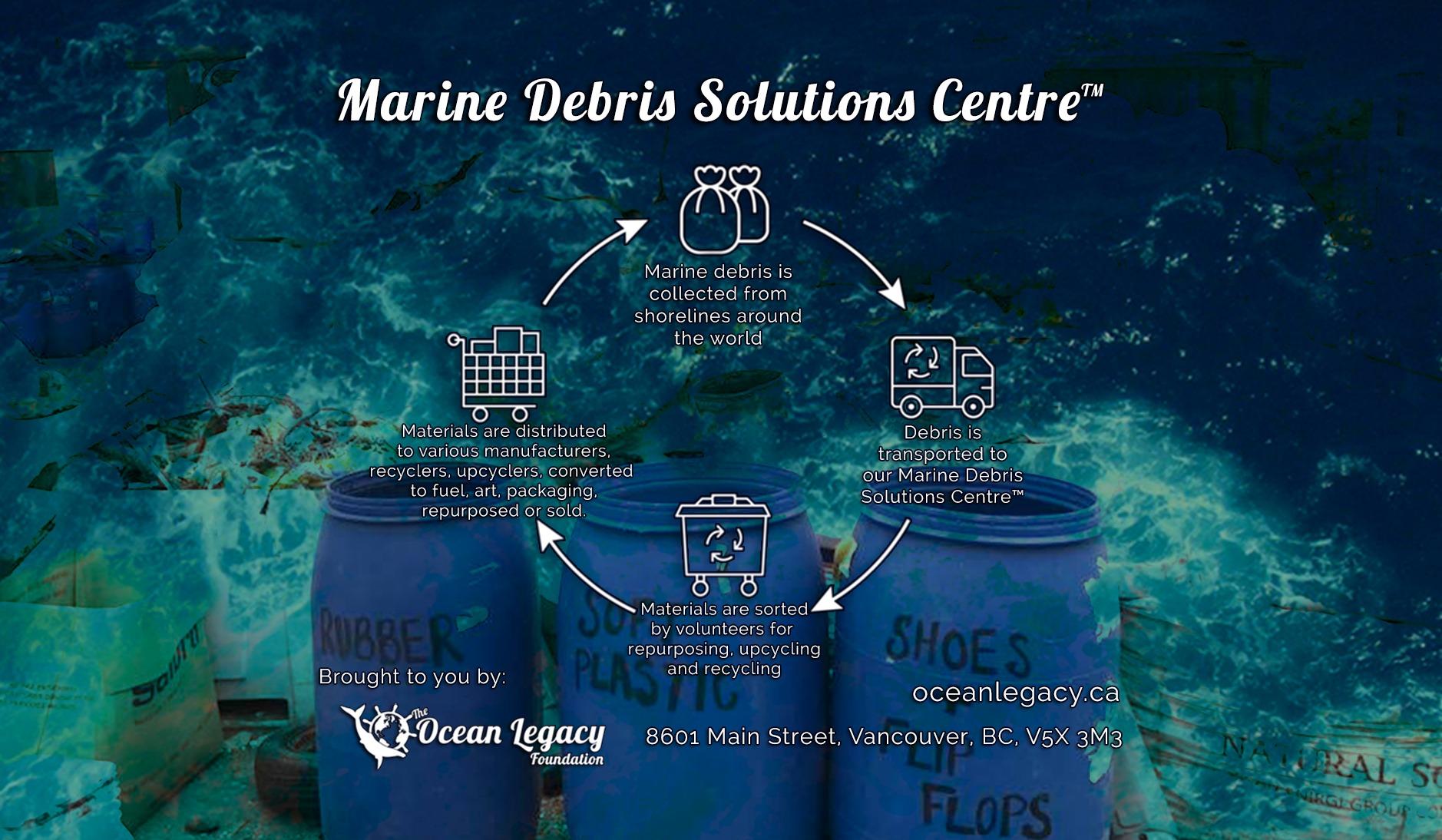 marine_debris_solutions_centre3