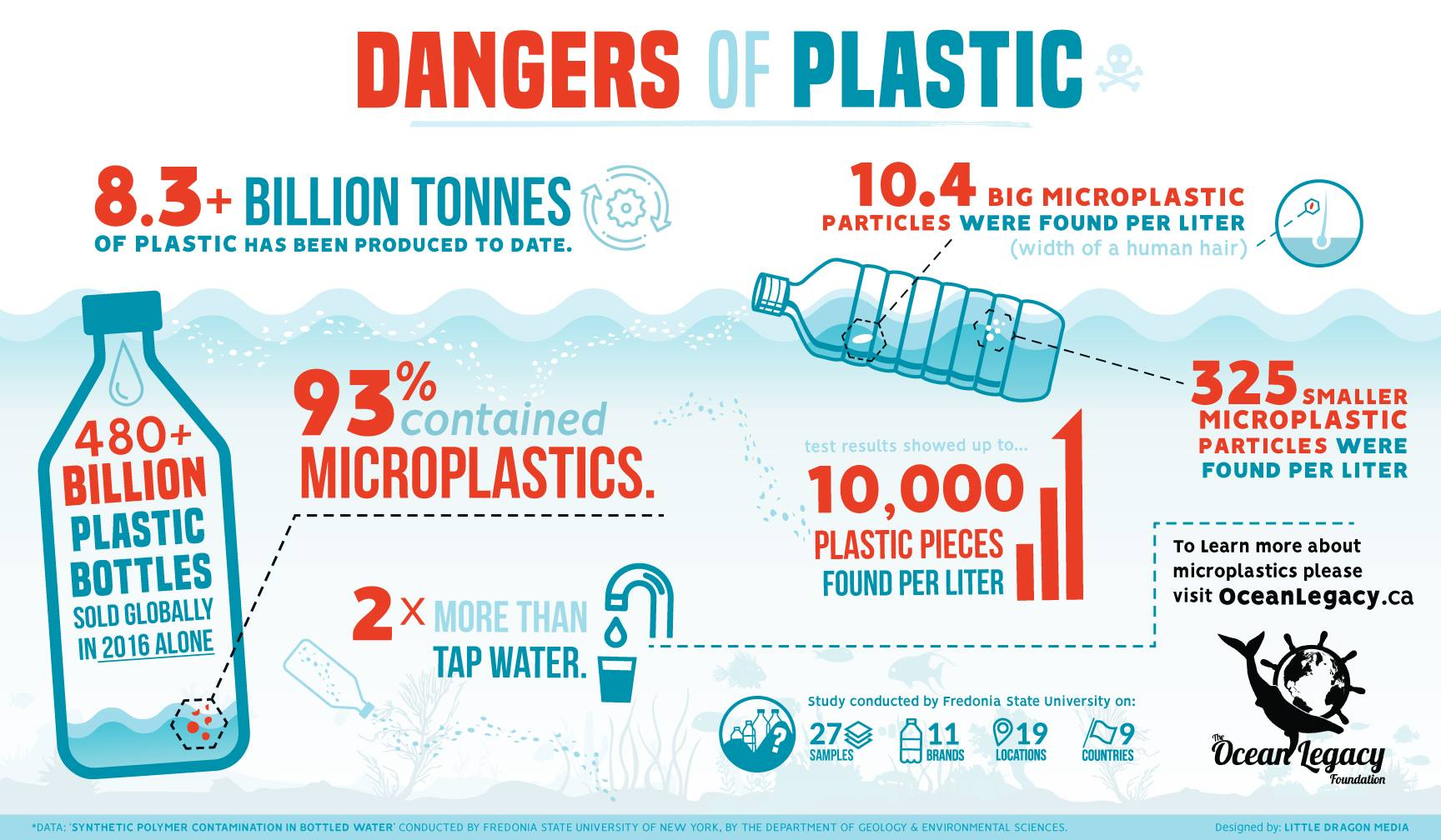 oceanlegacy_dangers of plastic infographic