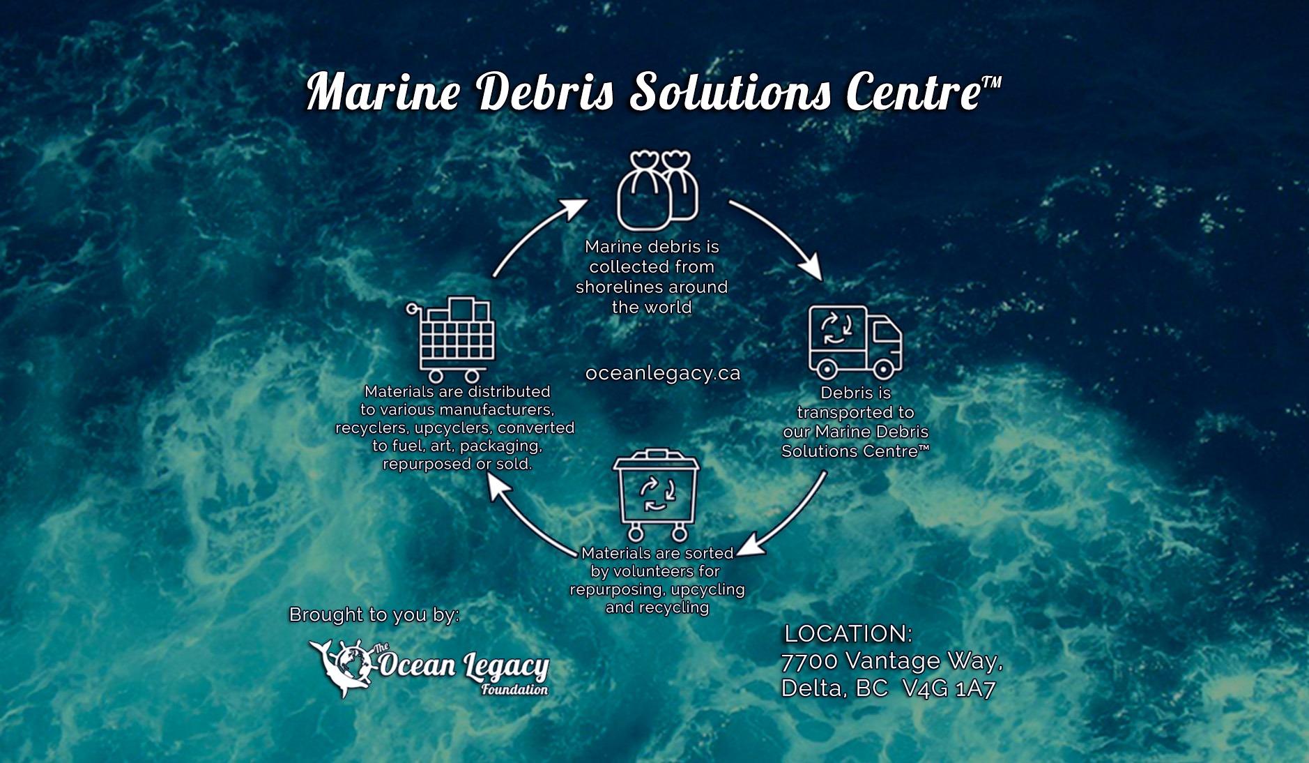 marine_debris_solutions_centre
